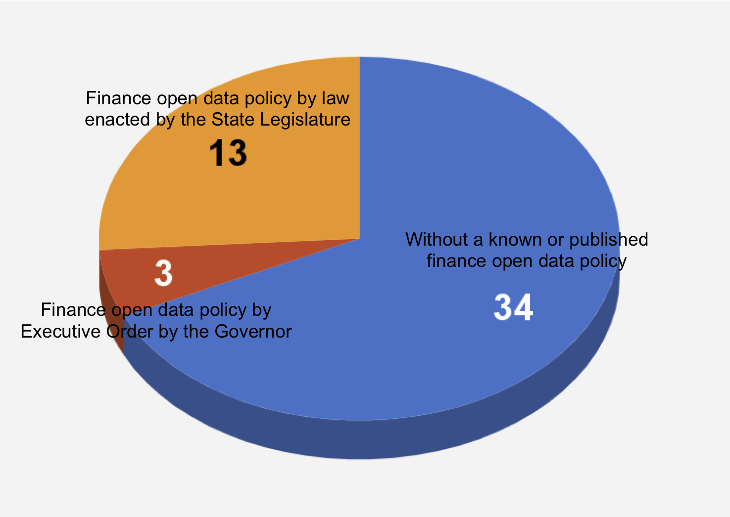 Policy Pie
